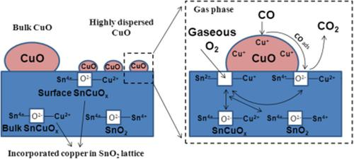 Insight into Copper Oxide-Tin Oxide Catalysts for the